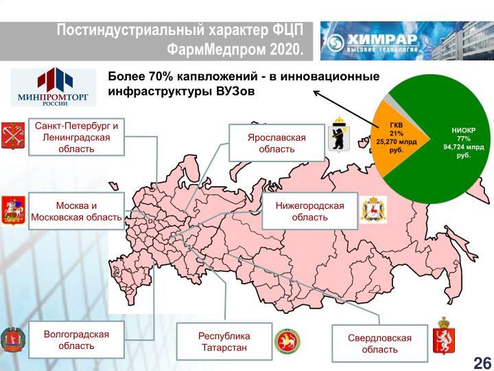 Постиндустриальный характер ФЦП  ФармМедпром 2020.