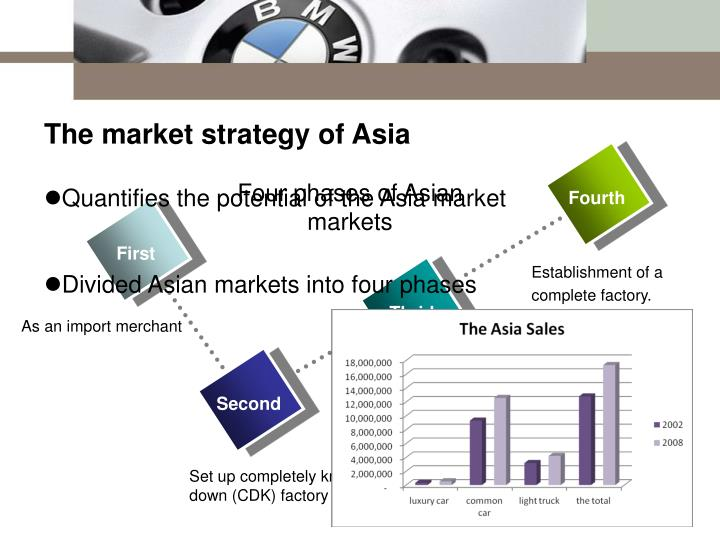 Four phases of Asian markets