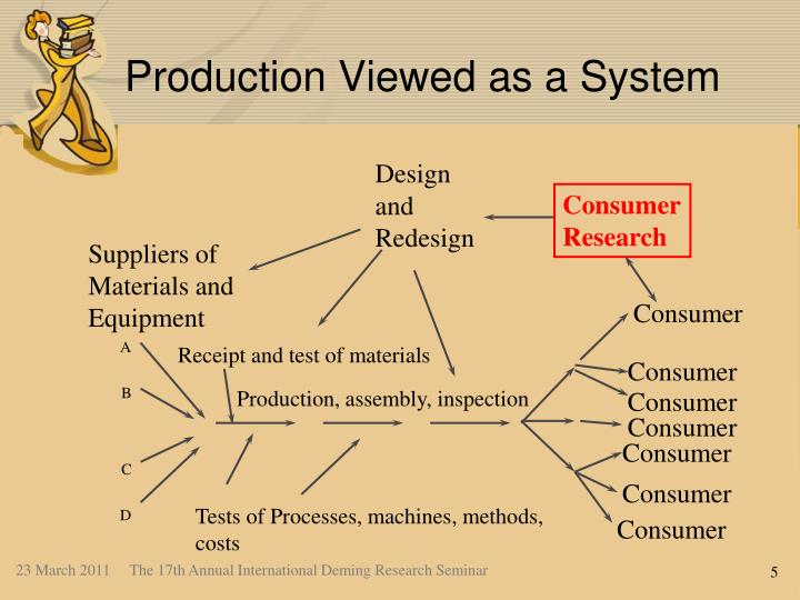 Production Viewed as a System