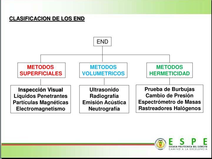 CLASIFICACION DE LOS END