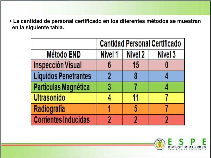 La cantidad de personal certificado en los diferentes métodos se muestran