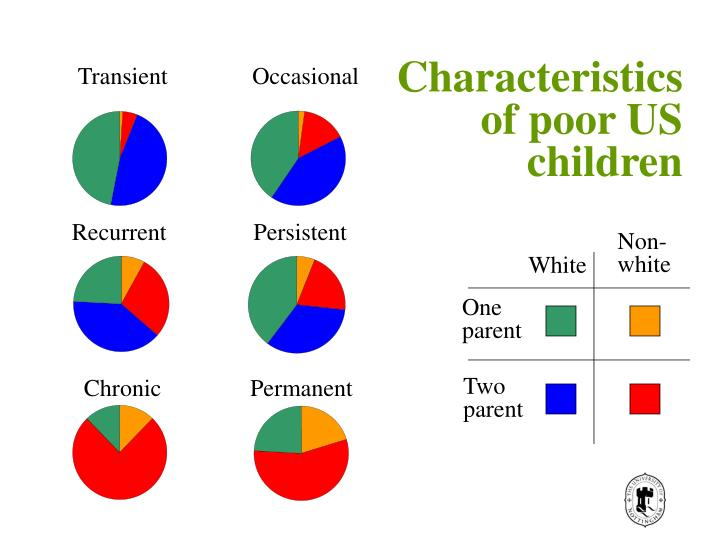 Characteristics of poor US children