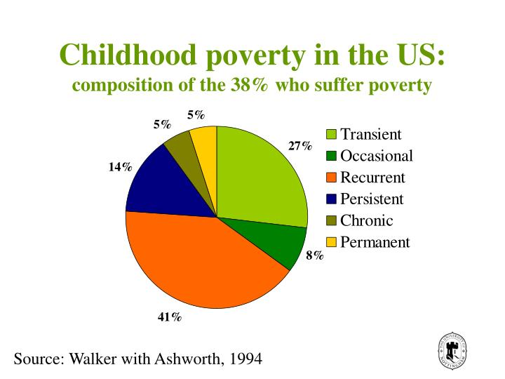 Childhood poverty in the US: