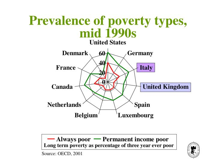 Prevalence of poverty types, mid 1990s