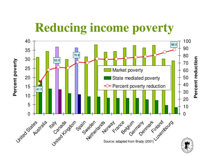 Reducing income poverty