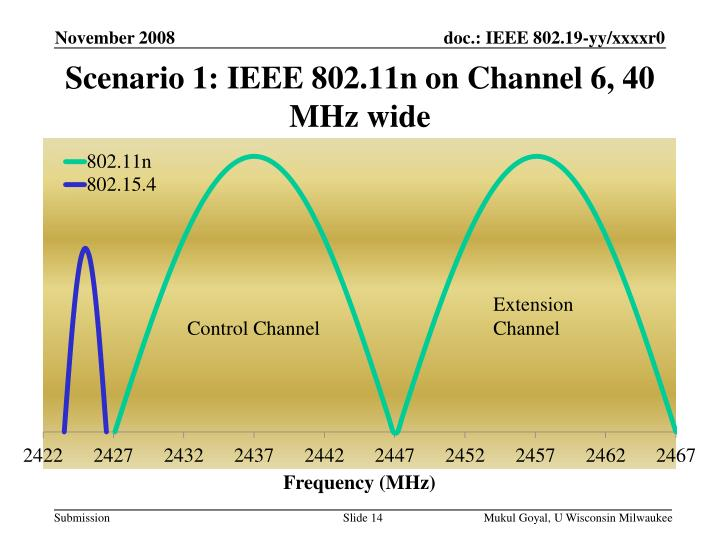 Scenario 1: IEEE 802.11n on Channel 6, 40 MHz wide
