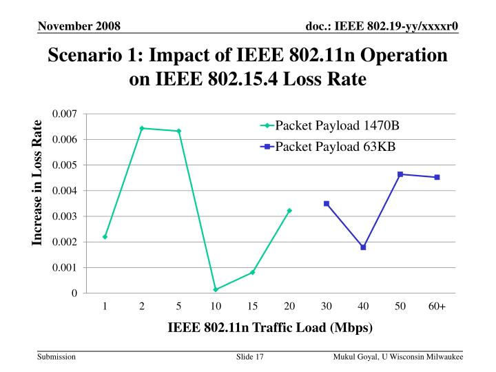 Scenario 1: Impact of IEEE 802.11n Operation on IEEE 802.15.4 Loss Rate