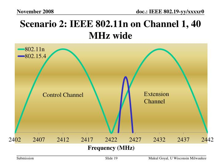 Scenario 2: IEEE 802.11n on Channel 1, 40 MHz wide