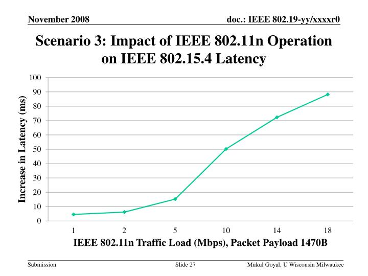 Scenario 3: Impact of IEEE 802.11n Operation on IEEE 802.15.4 Latency