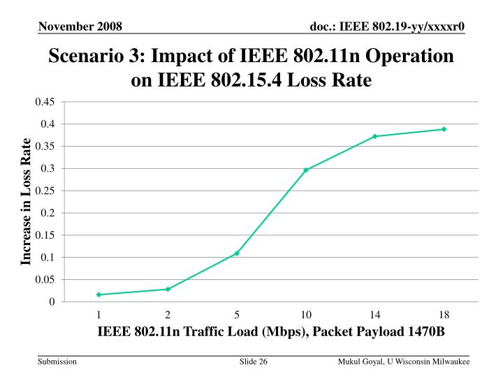 Scenario 3: Impact of IEEE 802.11n Operation on IEEE 802.15.4 Loss Rate