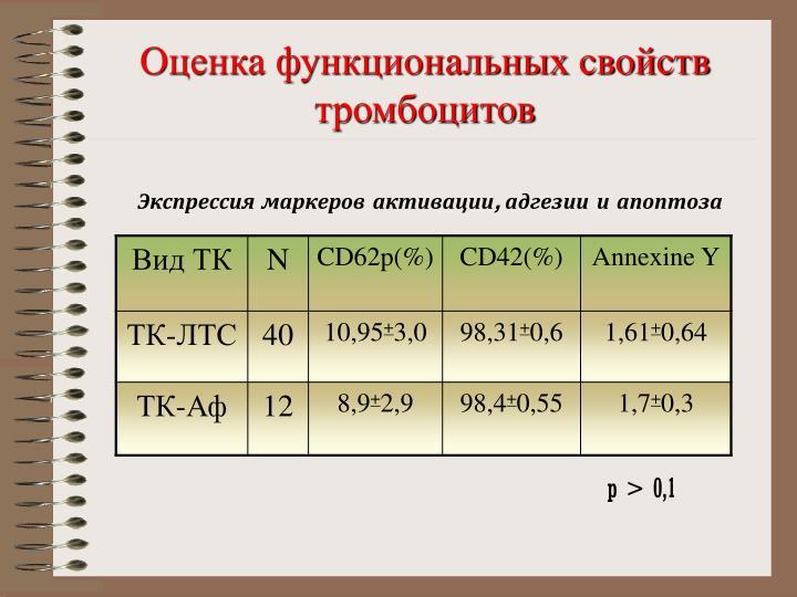 Оценка функциональных свойств тромбоцитов