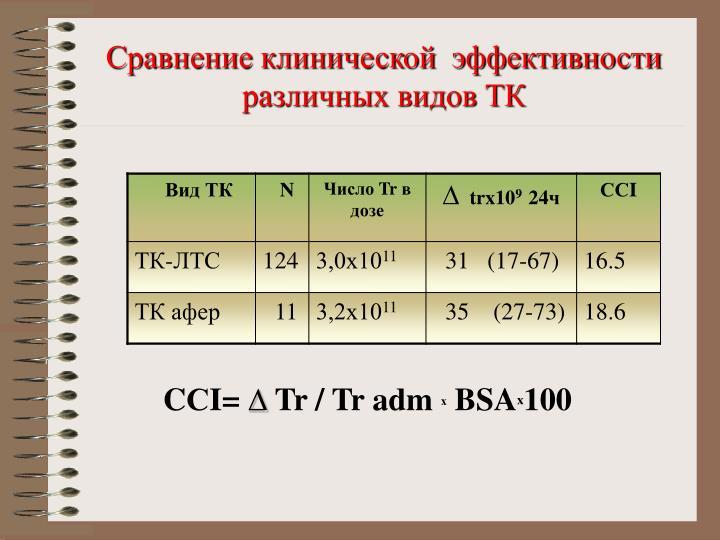 Сравнение клинической  эффективности различных видов ТК