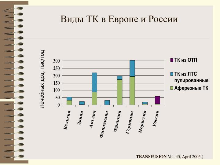 Виды ТК в Европе и России