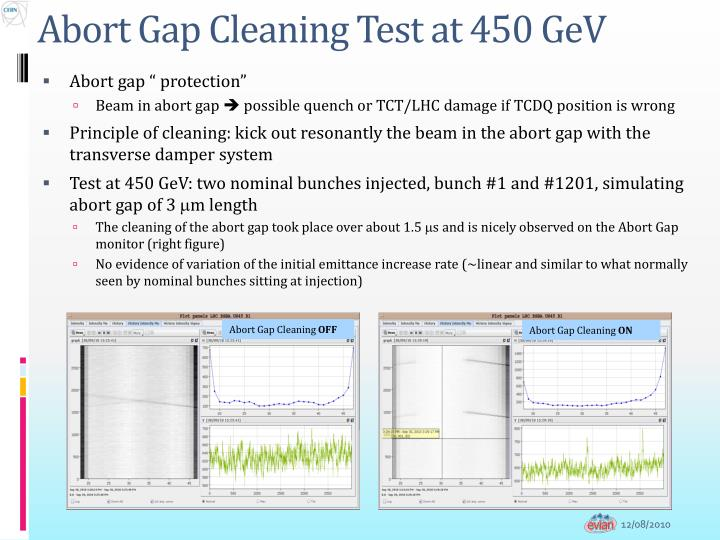 Abort Gap Cleaning Test at 450