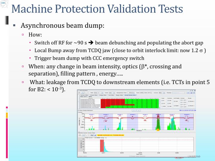 Machine Protection Validation Tests
