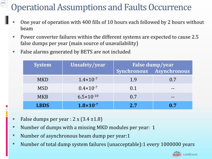 Operational assumptions and faults occurrence