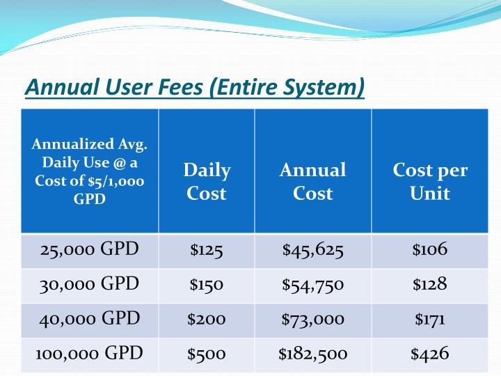 Annual User Fees (Entire System)