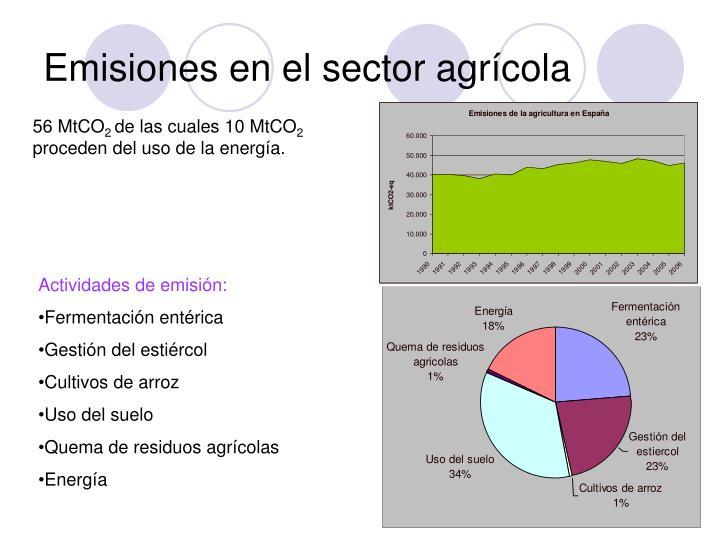 Emisiones en el sector agrícola