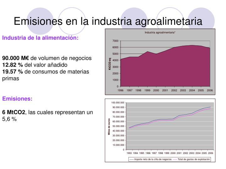 Emisiones en la industria agroalimetaria