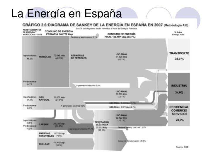 La Energía en España