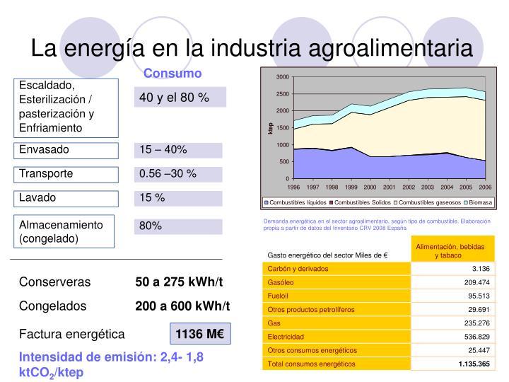 La energía en la industria agroalimentaria