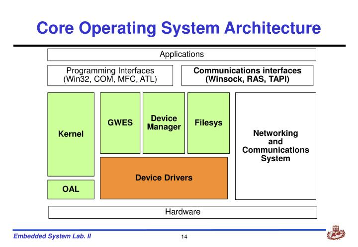Core Operating System Architecture