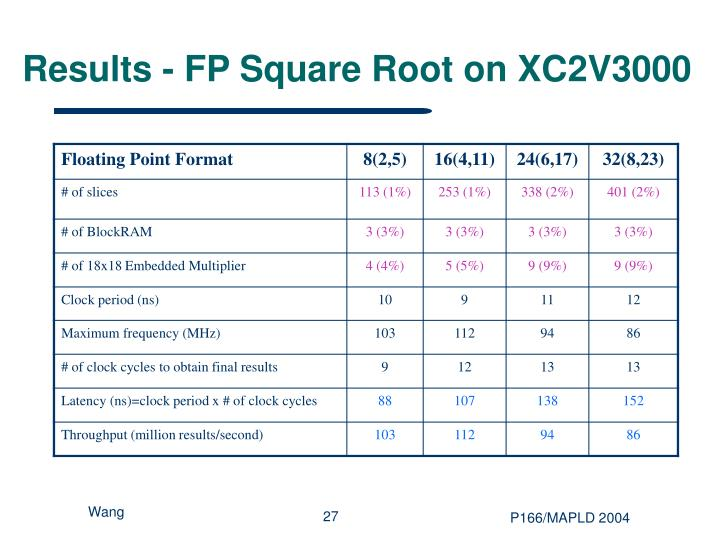 Results - FP Square Root on XC2V3000
