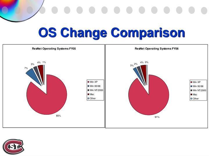 OS Change Comparison
