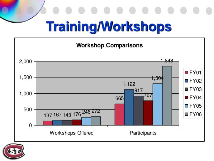 Training/Workshops