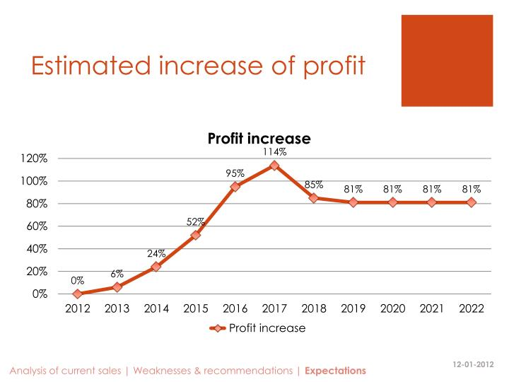 Estimated increase of profit