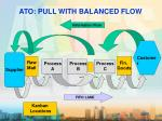 ato pull with balanced flow