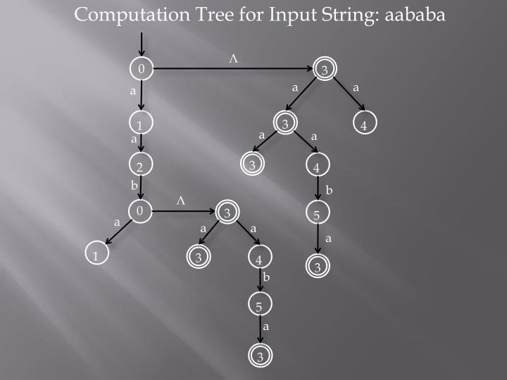 Computation Tree for Input String: