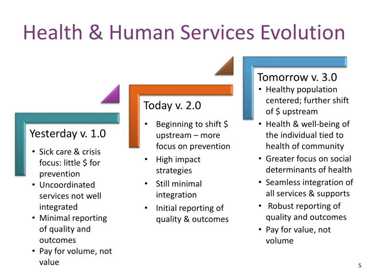 Health & Human Services Evolution