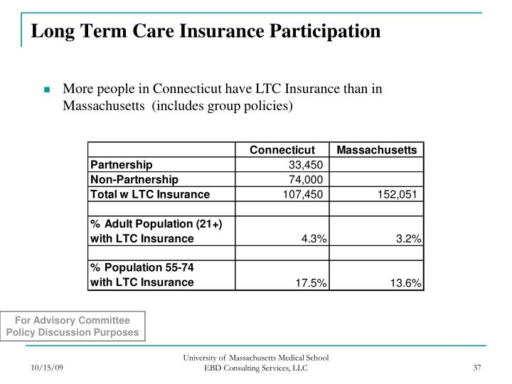Long Term Care Insurance Participation