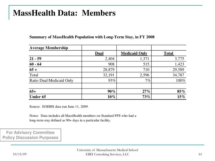MassHealth Data:  Members