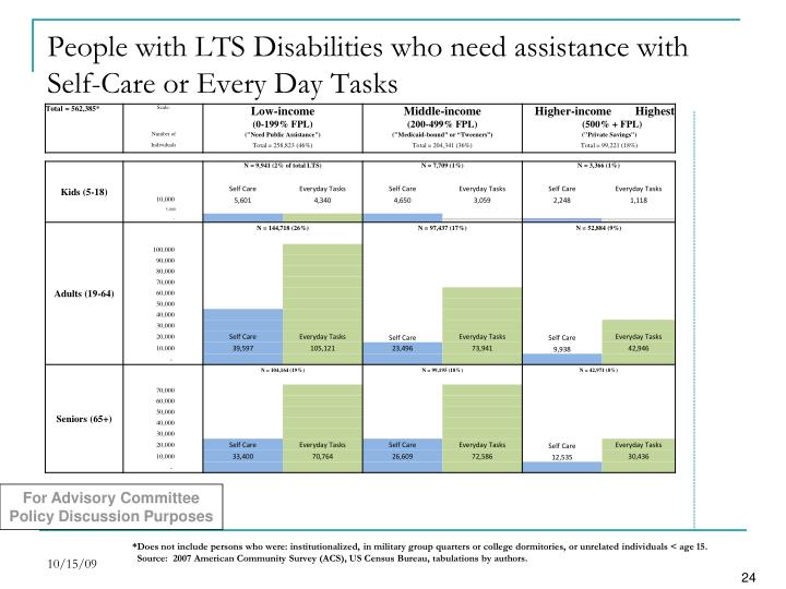 People with LTS Disabilities who need assistance with Self-Care or Every Day Tasks