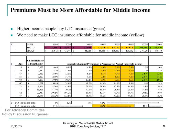 Premiums Must be More Affordable for Middle Income