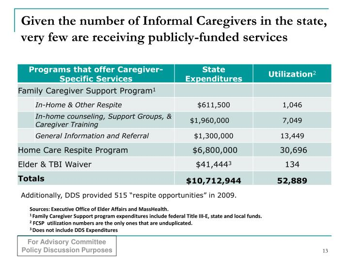 Given the number of Informal Caregivers in the state, very few are receiving publicly-funded services