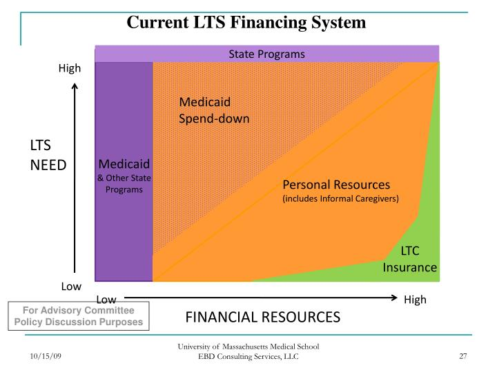 Current LTS Financing System