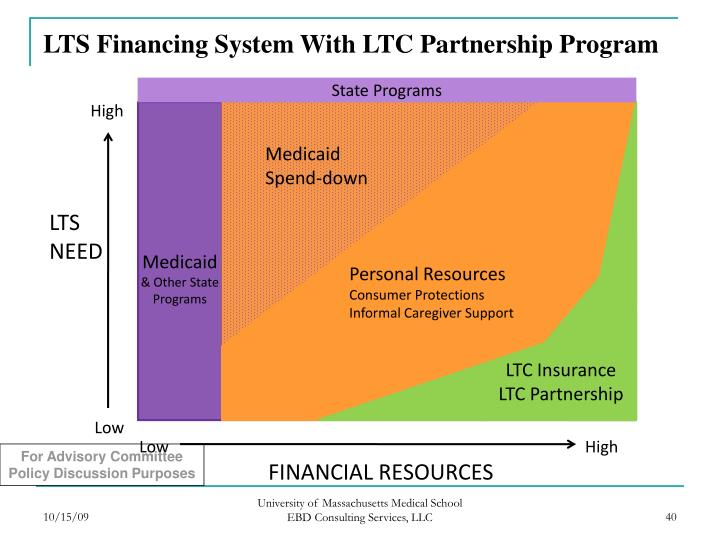 LTS Financing System With LTC Partnership Program