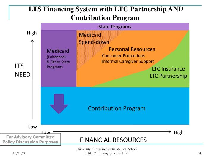 LTS Financing System with LTC Partnership AND Contribution Program