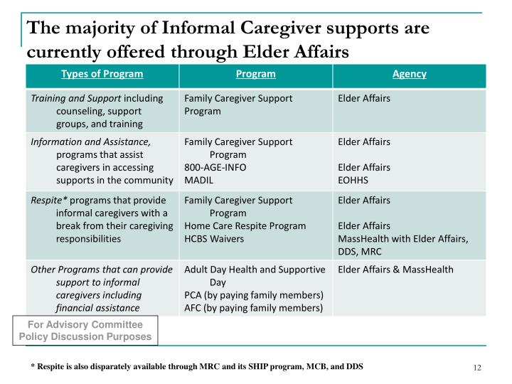 The majority of Informal Caregiver supports are currently offered through Elder Affairs