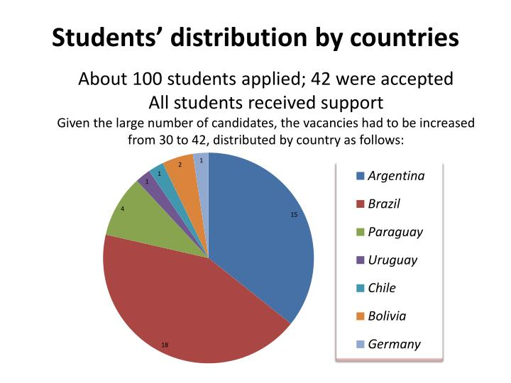 Students' distribution by countries