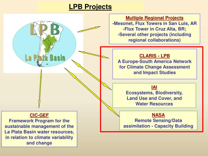 LPB Projects