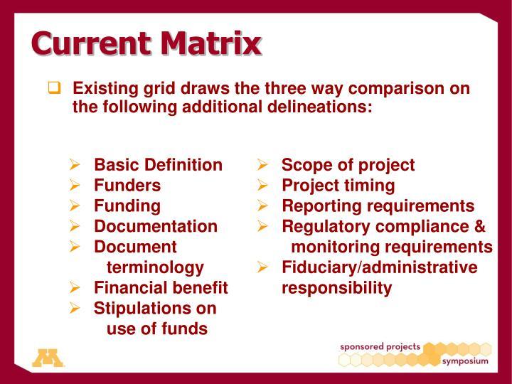 Current Matrix