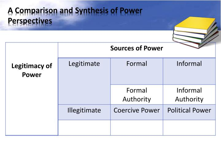 A Comparison and Synthesis of Power Perspectives