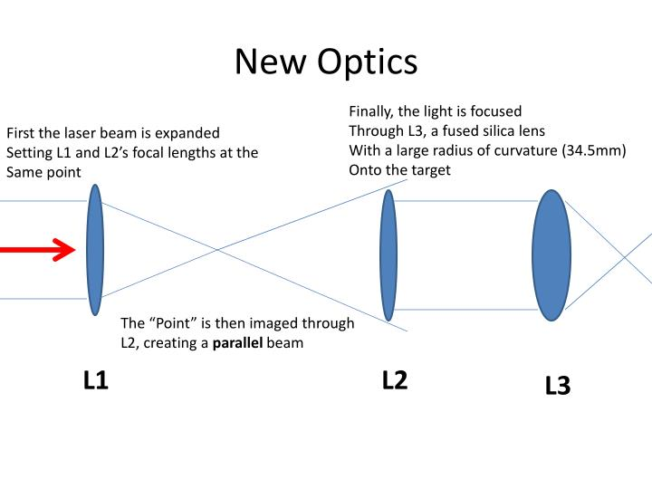 New Optics