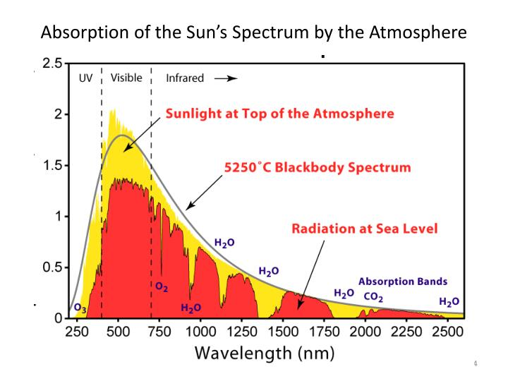 Absorption of the Sun's Spectrum by the Atmosphere