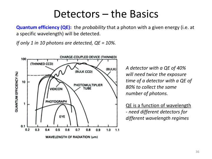 Detectors – the Basics