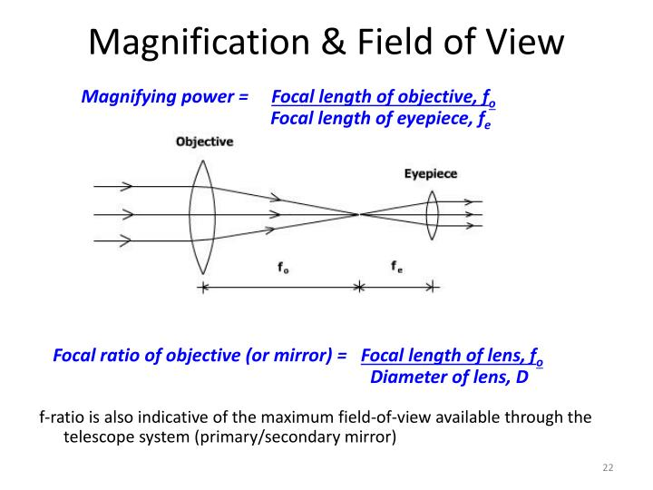 Magnification & Field of View